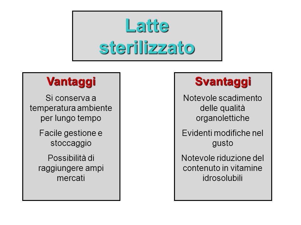 Latte sterilizzato Vantaggi Si conserva a temperatura ambiente per lungo tempo Facile gestione e stoccaggio Possibilità di raggiungere ampi mercatiSva
