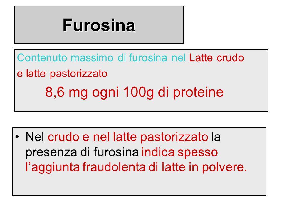Furosina Contenuto massimo di furosina nel Latte crudo e latte pastorizzato 8,6 mg ogni 100g di proteine Nel crudo e nel latte pastorizzato la presenz