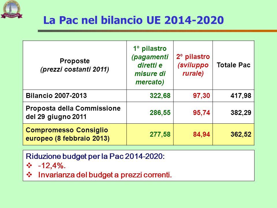 La Pac nel bilancio UE 2014-2020 Proposte (prezzi costanti 2011) 1° pilastro (pagamenti diretti e misure di mercato) 2° pilastro (sviluppo rurale) Tot