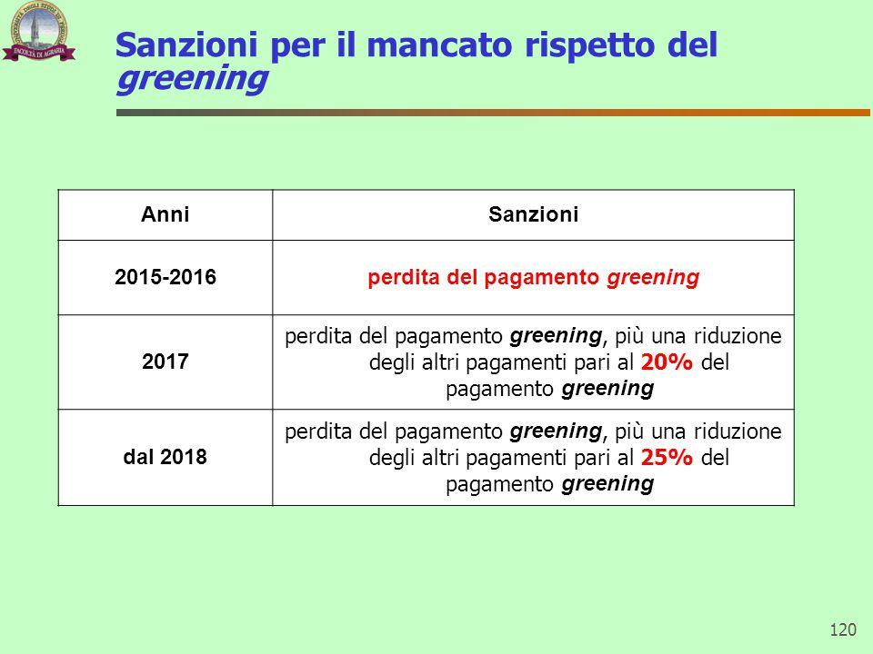 Sanzioni per il mancato rispetto del greening 120 AnniSanzioni 2015-2016perdita del pagamento greening 2017 perdita del pagamento greening, più una ri