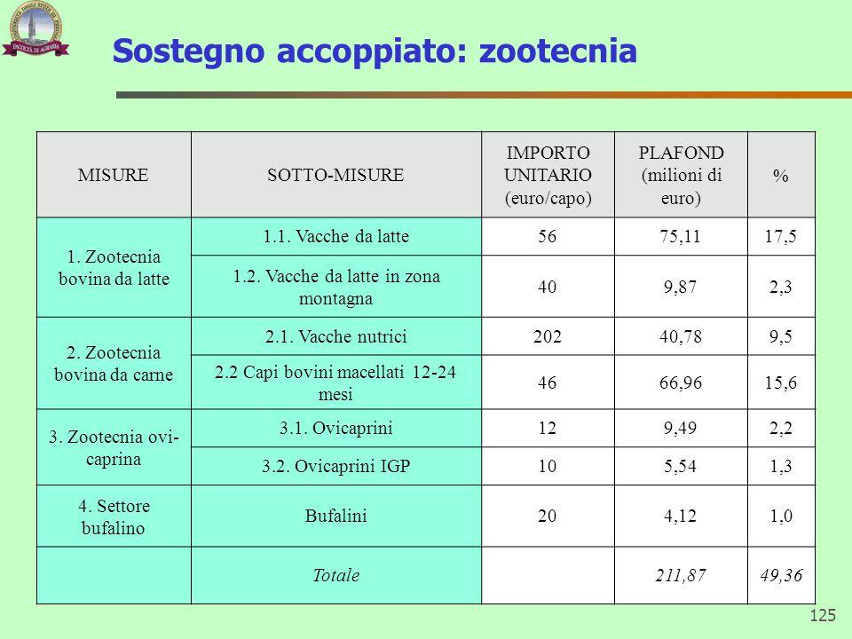 Sostegno accoppiato: zootecnia 125 MISURESOTTO-MISURE IMPORTO UNITARIO (euro/capo) PLAFOND (milioni di euro) % 1. Zootecnia bovina da latte 1.1. Vacch