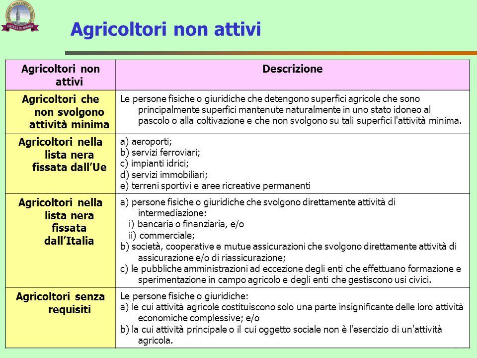 Agricoltori non attivi 143 Agricoltori non attivi Descrizione Agricoltori che non svolgono attività minima Le persone fisiche o giuridiche che detengo