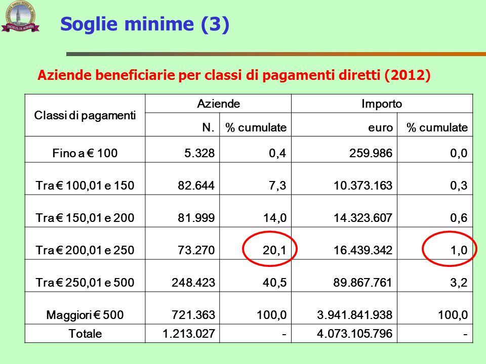 Soglie minime (3) Classi di pagamenti AziendeImporto N.% cumulateeuro% cumulate Fino a € 1005.3280,4 259.9860,0 Tra € 100,01 e 15082.6447,3 10.373.163