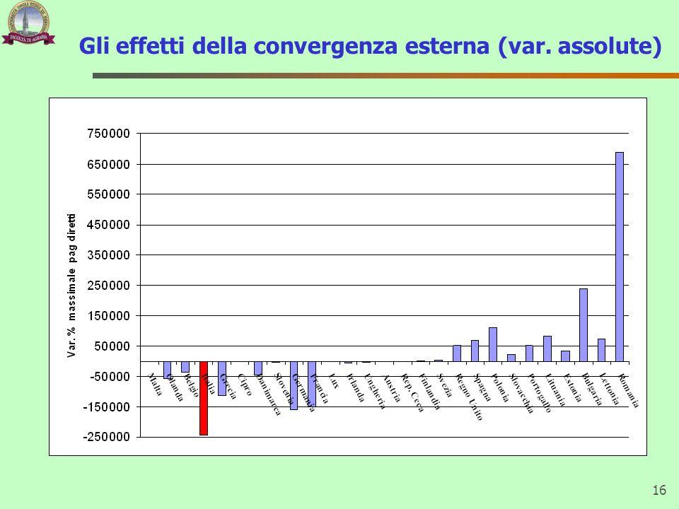 Gli effetti della convergenza esterna (var. assolute) 16