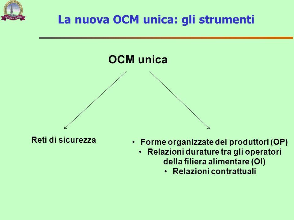 OCM unica Reti di sicurezza Forme organizzate dei produttori (OP) Relazioni durature tra gli operatori della filiera alimentare (OI) Relazioni contrat