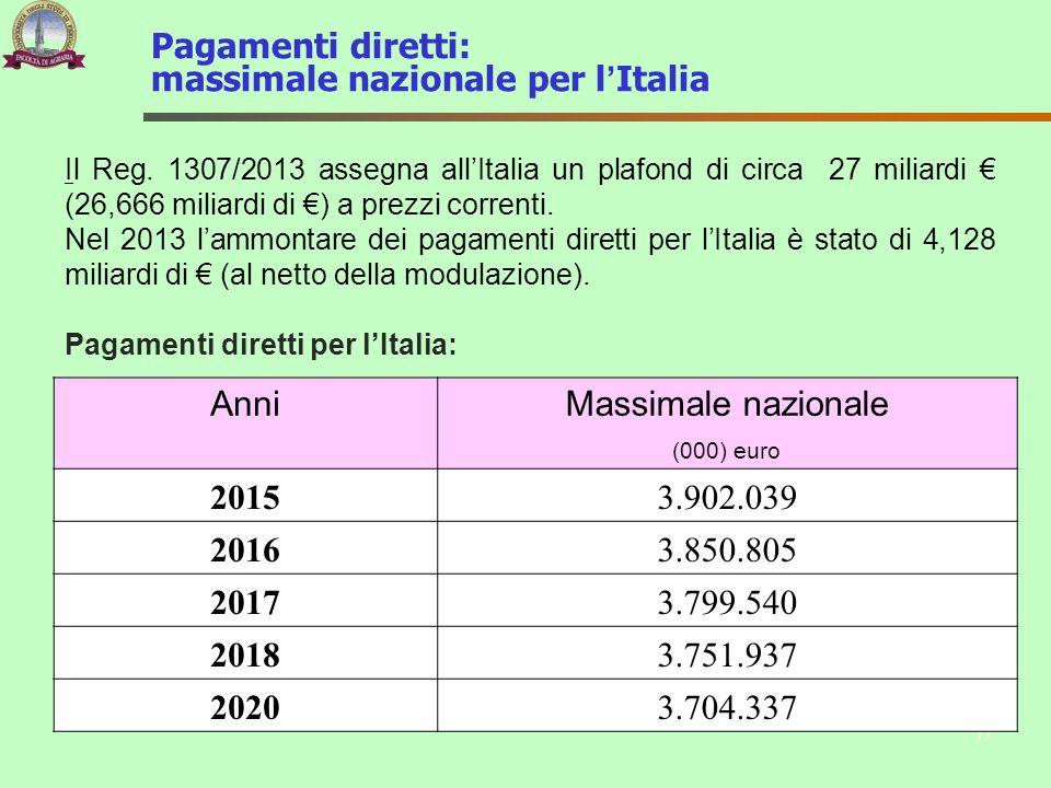 Pagamenti diretti: massimale nazionale per l'Italia Il Reg. 1307/2013 assegna all'Italia un plafond di circa 27 miliardi € (26,666 miliardi di €) a pr