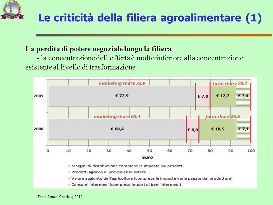 La perdita di potere negoziale lungo la filiera - la concentrazione dell'offerta è molto inferiore alla concentrazione esistente al livello di trasfor