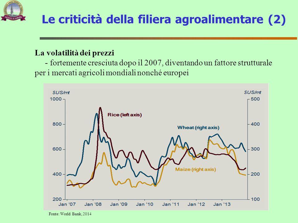 La volatilità dei prezzi - fortemente cresciuta dopo il 2007, diventando un fattore strutturale per i mercati agricoli mondiali nonché europei Fonte: