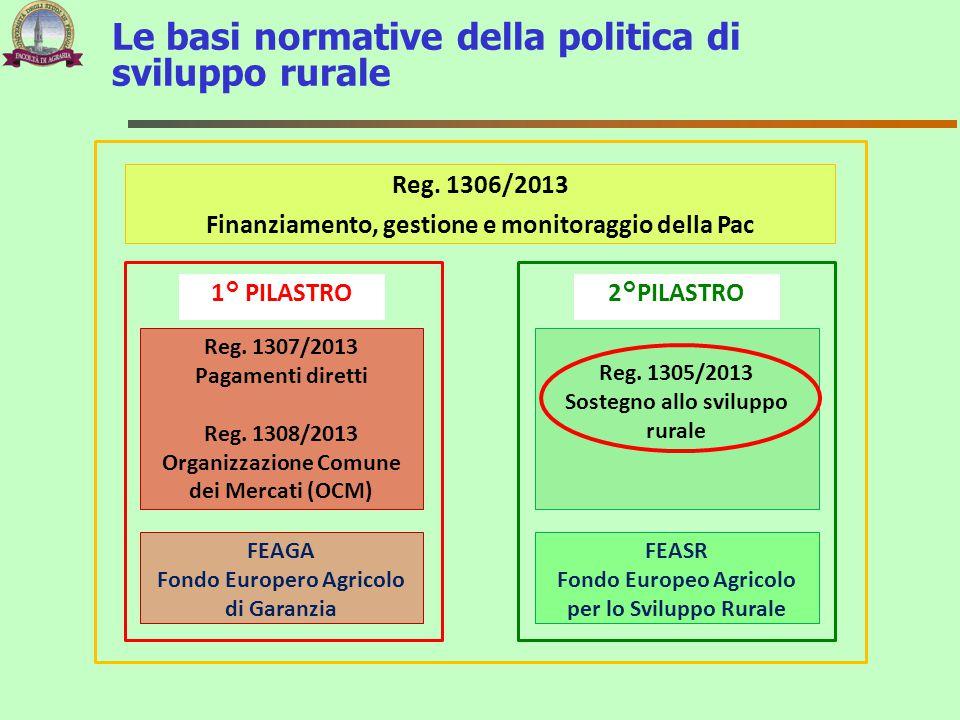 Le basi normative della politica di sviluppo rurale Reg. 1306/2013 Finanziamento, gestione e monitoraggio della Pac 1° PILASTRO2°PILASTRO Reg. 1305/20