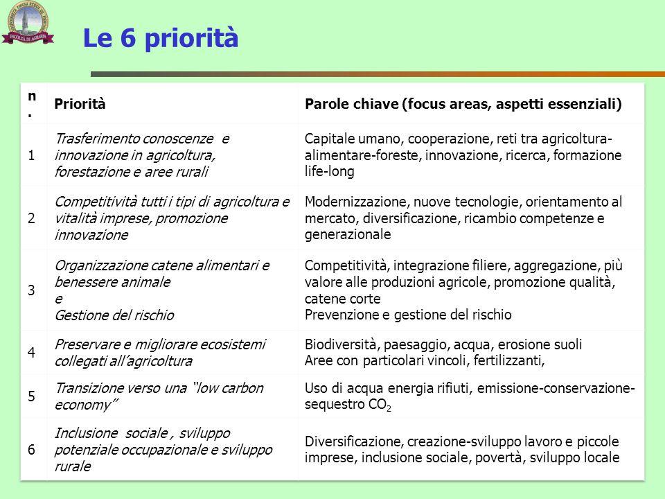 Le 6 priorità