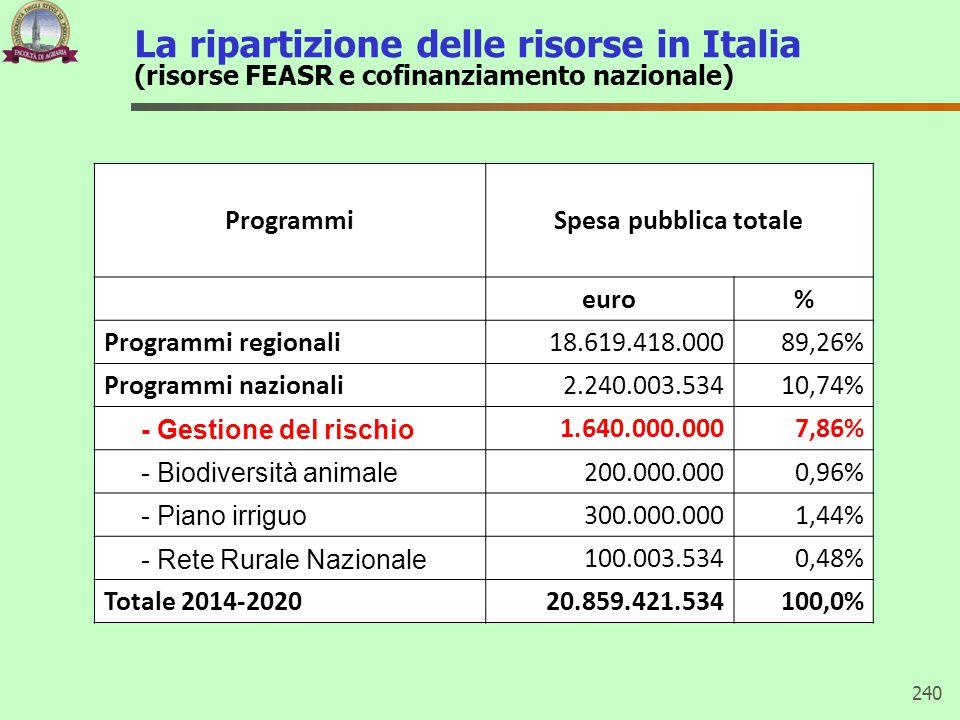 La ripartizione delle risorse in Italia (risorse FEASR e cofinanziamento nazionale) 240 ProgrammiSpesa pubblica totale euro% Programmi regionali18.619