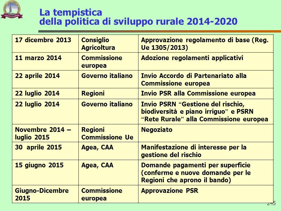 La tempistica della politica di sviluppo rurale 2014-2020 245 17 dicembre 2013Consiglio Agricoltura Approvazione regolamento di base (Reg. Ue 1305/201