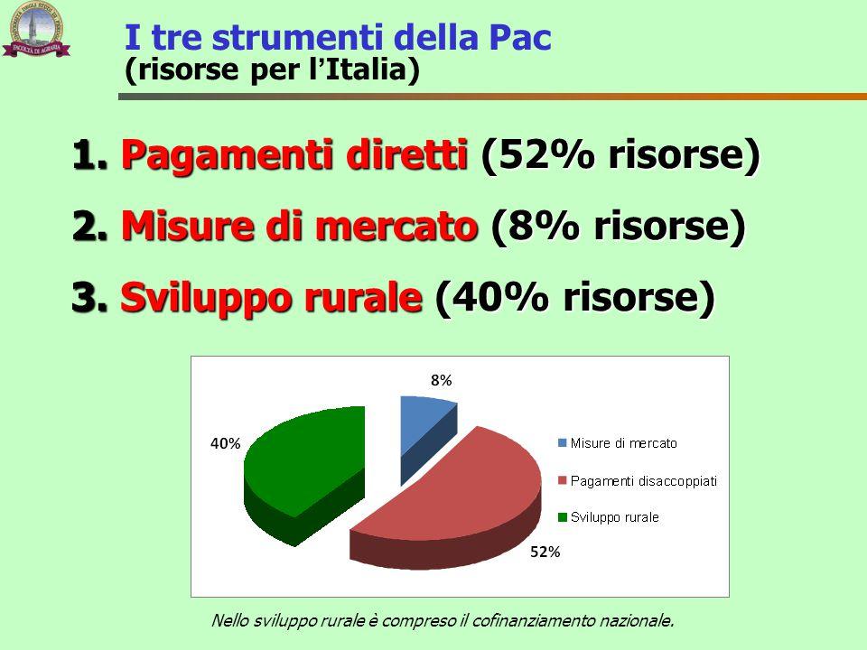 I tre strumenti della Pac (risorse per l'Italia) 1. Pagamenti diretti (52% risorse) 2. Misure di mercato (8% risorse) 3. Sviluppo rurale (40% risorse)