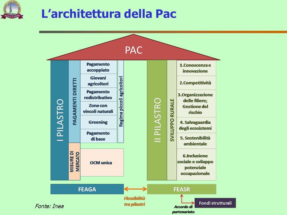 L'architettura della Pac Fonte: Inea