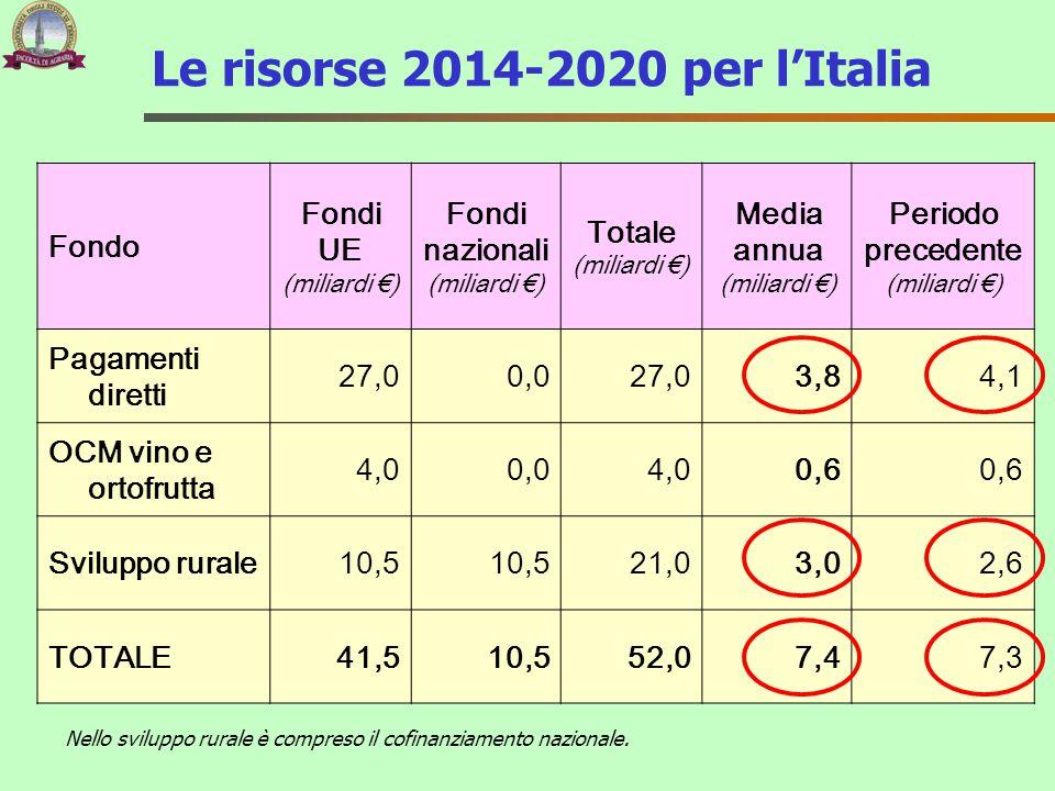 Le risorse 2014-2020 per l'Italia Fondo Fondi UE (miliardi €) Fondi nazionali (miliardi €) Totale (miliardi €) Media annua (miliardi €) Periodo preced