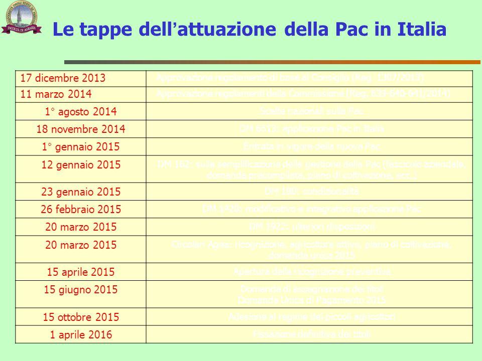 Le tappe dell'attuazione della Pac in Italia 17 dicembre 2013 Approvazione regolamento di base al Consiglio (Reg. 1307/2013) 11 marzo 2014 Approvazion