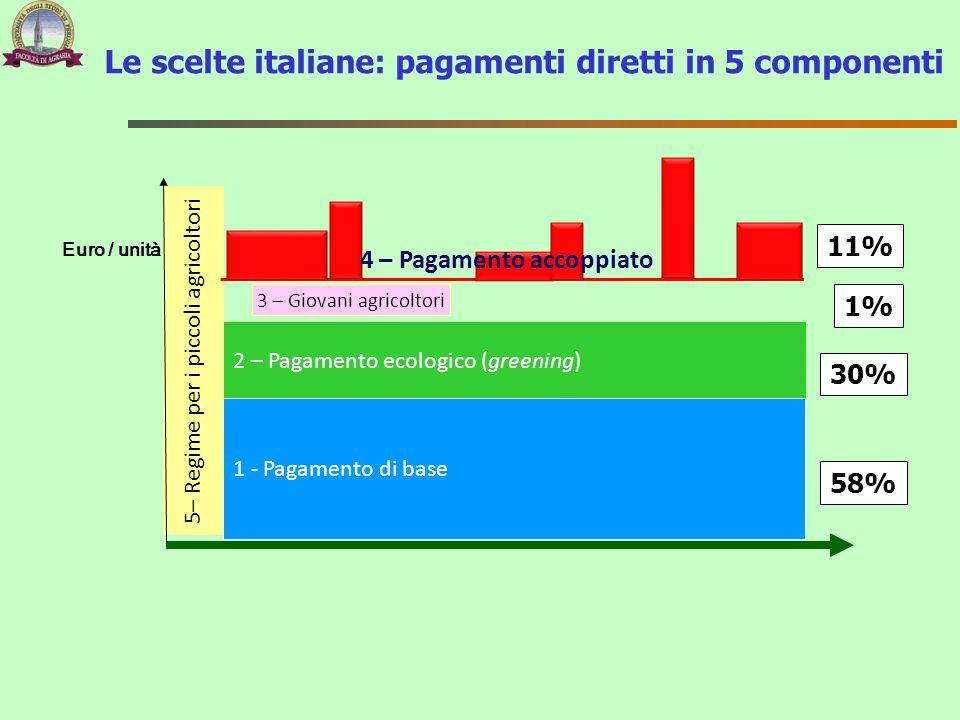 2 – Pagamento ecologico (greening) 1 - Pagamento di base 5– Regime per i piccoli agricoltori 3 – Giovani agricoltori Le scelte italiane: pagamenti dir