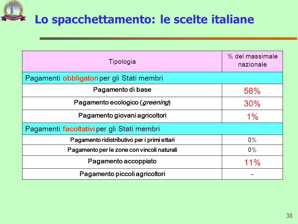 Lo spacchettamento: le scelte italiane 38 Tipologia % del massimale nazionale Pagamenti obbligatori per gli Stati membri Pagamento di base 58% Pagamen