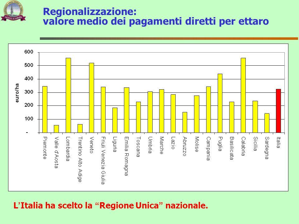"""Regionalizzazione: valore medio dei pagamenti diretti per ettaro L'Italia ha scelto la """"Regione Unica"""" nazionale."""