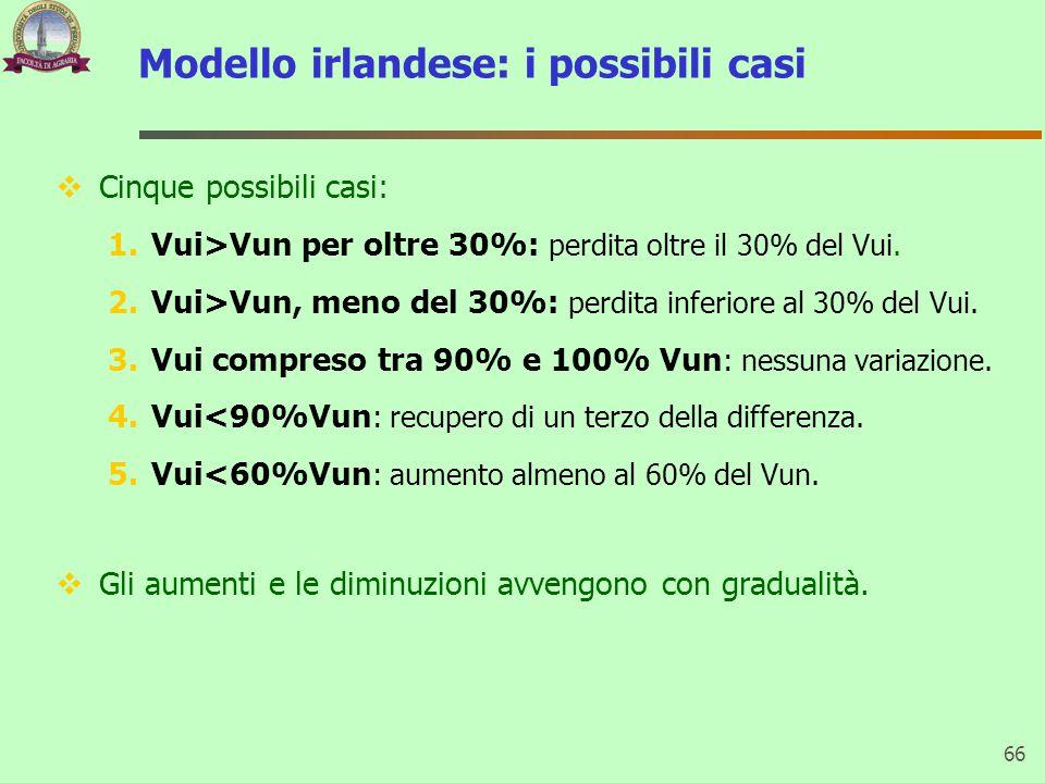 Modello irlandese: i possibili casi  Cinque possibili casi: 1.Vui>Vun per oltre 30%: perdita oltre il 30% del Vui. 2.Vui>Vun, meno del 30%: perdita i