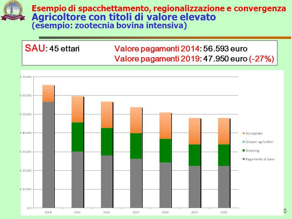 Esempio di spacchettamento, regionalizzazione e convergenza Agricoltore con titoli di valore elevato (esempio: zootecnia bovina intensiva) 70 SAU : 45