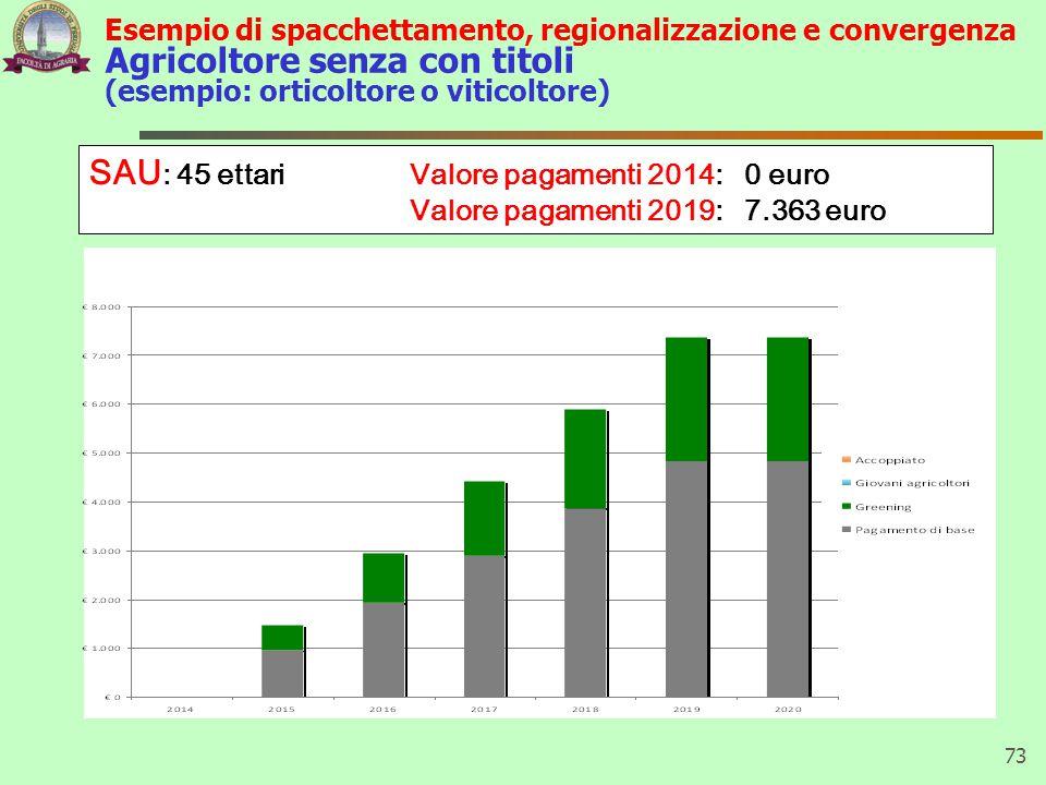 Esempio di spacchettamento, regionalizzazione e convergenza Agricoltore senza con titoli (esempio: orticoltore o viticoltore) 73 SAU : 45 ettari Valor