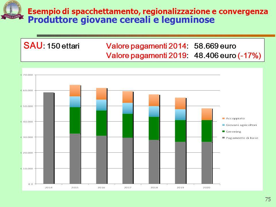 Esempio di spacchettamento, regionalizzazione e convergenza Produttore giovane cereali e leguminose 75 SAU : 150 ettariValore pagamenti 2014: 58.669 e