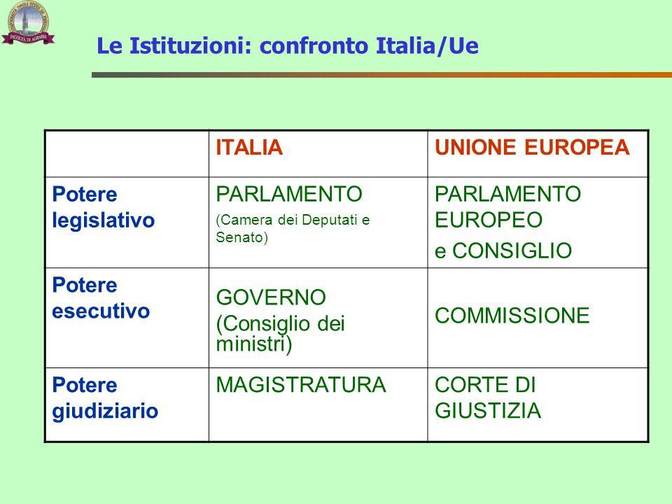 Le Istituzioni: confronto Italia/Ue ITALIAUNIONE EUROPEA Potere legislativo PARLAMENTO (Camera dei Deputati e Senato) PARLAMENTO EUROPEO e CONSIGLIO P