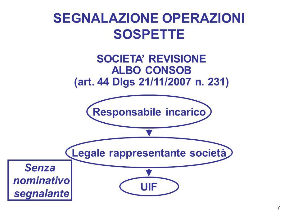 7 SEGNALAZIONE OPERAZIONI SOSPETTE SOCIETA' REVISIONE ALBO CONSOB (art.