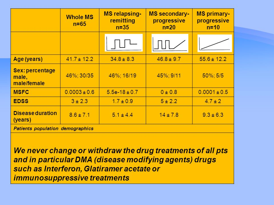 Whole MS n=65 MS relapsing- remitting n=35 MS secondary- progressive n=20 MS primary- progressive n=10 Age (years) 41.7 ± 12.234.8 ± 8.346.8 ± 9.755.6 ± 12.2 Sex: percentage male, male/female 46%; 30/3546%; 16/1945%; 9/1150%; 5/5 MSFC 0.0003 ± 0.65.5e-18 ± 0.70 ± 0.80.0001 ± 0.5 EDSS 3 ± 2.31.7 ± 0.95 ± 2.24.7 ± 2 Disease duration (years) 8.6 ± 7.15.1 ± 4.414 ± 7.89.3 ± 6.3 Patients population demographics We never change or withdraw the drug treatments of all pts and in particular DMA (disease modifying agents) drugs such as Interferon, Glatiramer acetate or immunosuppressive treatments