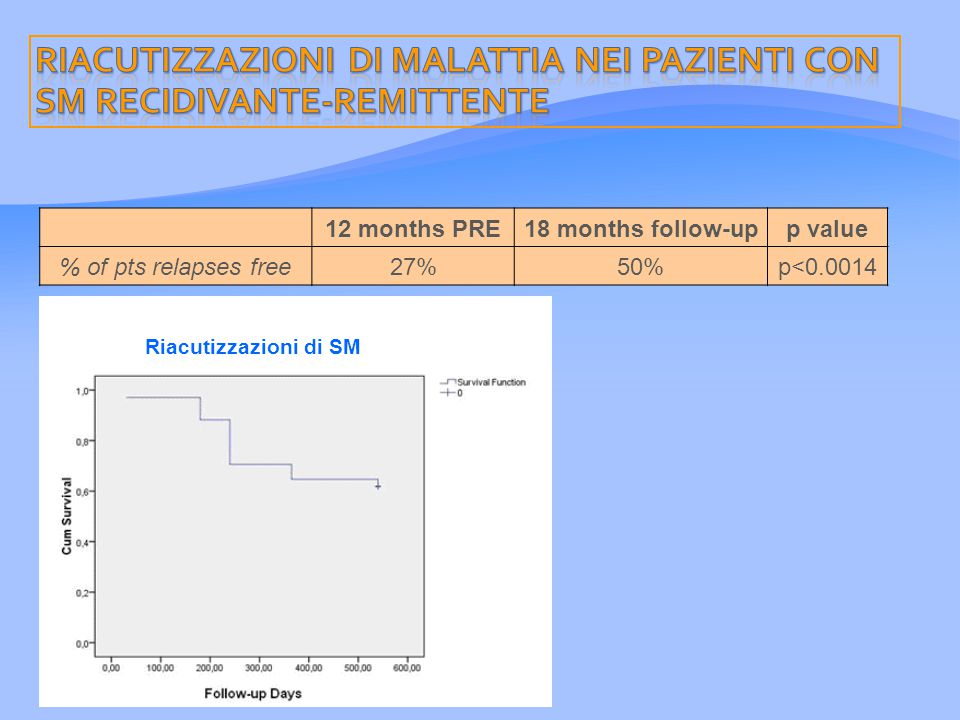 Riacutizzazioni di SM 12 months PRE18 months follow-upp value % of pts relapses free27%50%p<0.0014