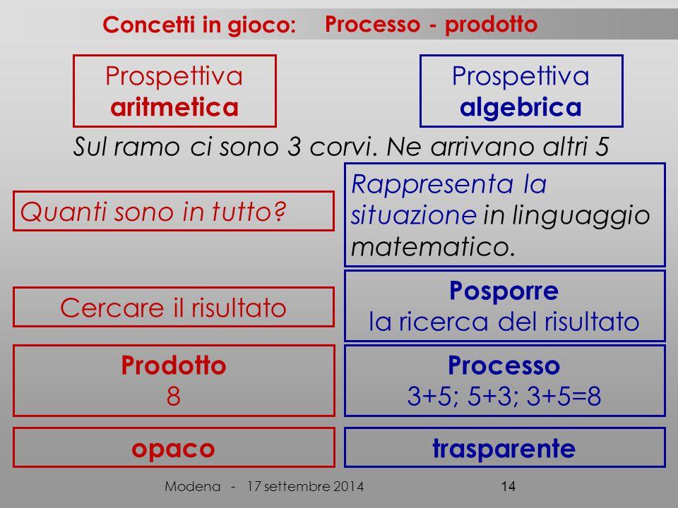 Quanti sono in tutto? Rappresenta la situazione in linguaggio matematico. Posporre la ricerca del risultato Cercare il risultato Concetti in gioco: Mo