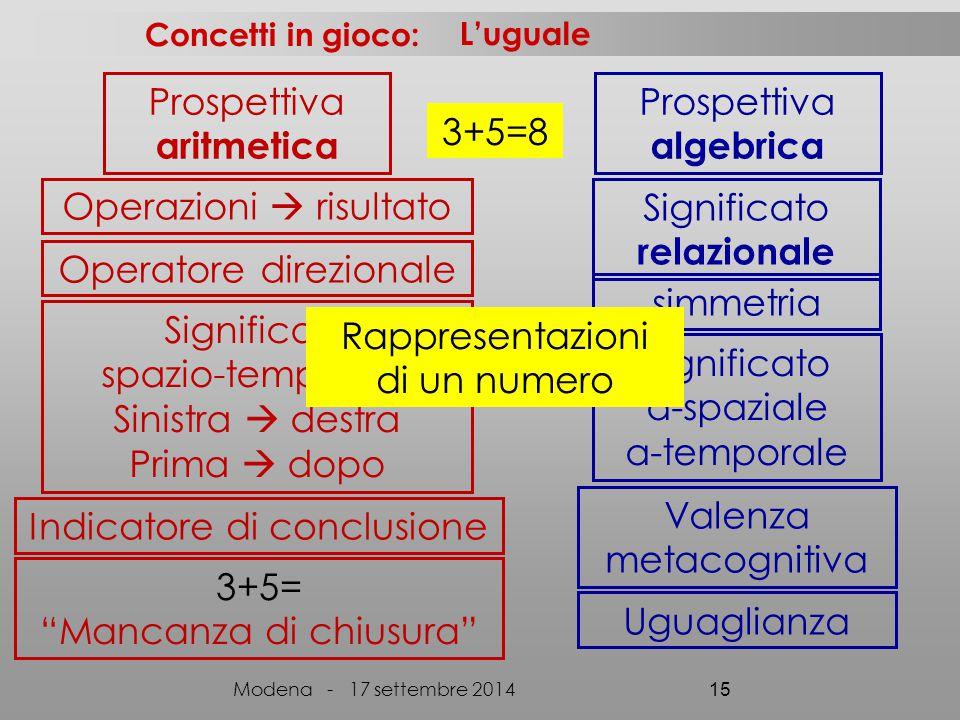 3+5=8 Concetti in gioco: Modena - 17 settembre 2014 15 Prospettiva aritmetica Prospettiva algebrica Operazioni  risultato Operatore direzionale Significato spazio-temporale Sinistra  destra Prima  dopo Indicatore di conclusione 3+5= Mancanza di chiusura simmetria Significato a-spaziale a-temporale Significato relazionale Rappresentazioni di un numero L'uguale Valenza metacognitiva Uguaglianza
