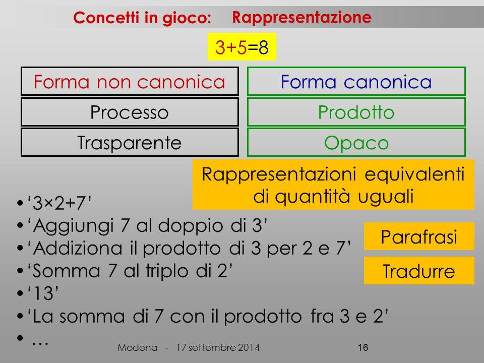 3+5=8 Concetti in gioco: Modena - 17 settembre 2014 16 Forma non canonica Processo Trasparente Rappresentazione Forma canonica Prodotto Opaco '3×2+7' 'Aggiungi 7 al doppio di 3' 'Addiziona il prodotto di 3 per 2 e 7' 'Somma 7 al triplo di 2' '13' 'La somma di 7 con il prodotto fra 3 e 2' … Parafrasi Tradurre Rappresentazioni equivalenti di quantità uguali