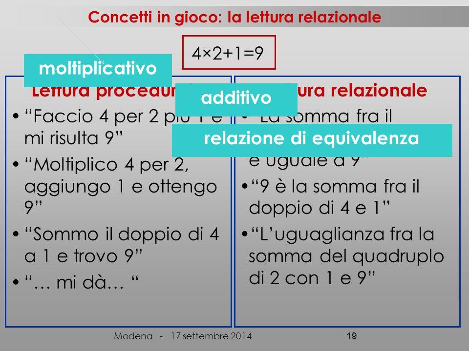 Concetti in gioco: la lettura relazionale 4×2+1=9 Lettura procedurale Faccio 4 per 2 più 1 e mi risulta 9 Moltiplico 4 per 2, aggiungo 1 e ottengo 9 Sommo il doppio di 4 a 1 e trovo 9 … mi dà… Lettura relazionale La somma fra il prodotto di 4 con 2 e 1 è uguale a 9 9 è la somma fra il doppio di 4 e 1 L'uguaglianza fra la somma del quadruplo di 2 con 1 e 9 additivo moltiplicativo relazione di equivalenza Modena - 17 settembre 2014 19