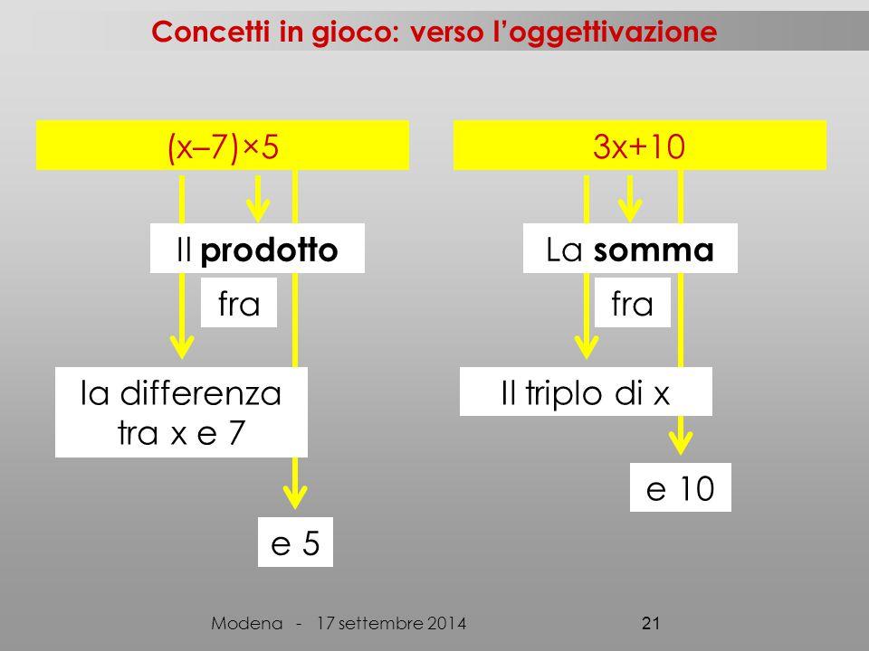(x–7)×53x+10 fra la differenza tra x e 7 Il prodotto e 5 fra Il triplo di x La somma e 10 Concetti in gioco: verso l'oggettivazione Modena - 17 settembre 2014 21