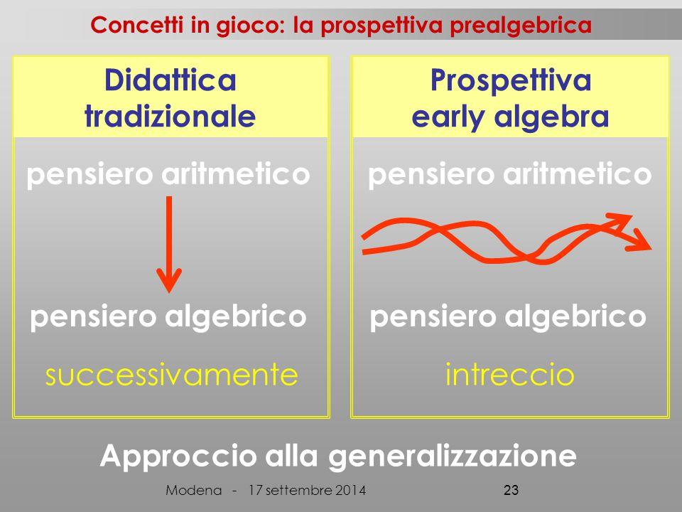 pensiero aritmetico successivamenteintreccio pensiero aritmetico pensiero algebrico Didattica tradizionale Prospettiva early algebra Approccio alla ge