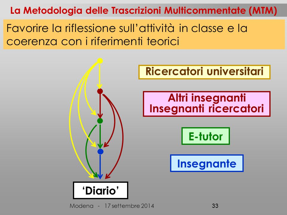 La Metodologia delle Trascrizioni Multicommentate (MTM) 'Diario' Altri insegnanti Insegnanti ricercatori Insegnante E-tutor Ricercatori universitari M