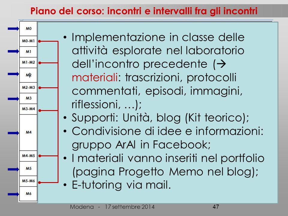 Piano del corso: incontri e intervalli fra gli incontri Modena - 17 settembre 2014 47 Implementazione in classe delle attività esplorate nel laborator