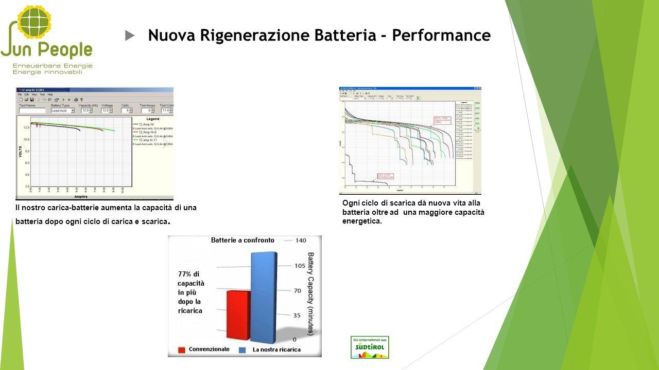  Nuova Rigenerazione Batteria - Performance Il nostro carica-batterie aumenta la capacità di una batteria dopo ogni ciclo di carica e scarica. Ogni c