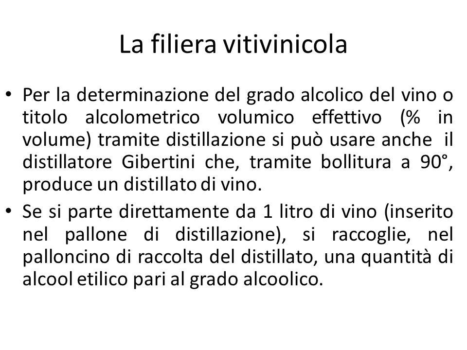 La filiera vitivinicola Per la determinazione del grado alcolico del vino o titolo alcolometrico volumico effettivo (% in volume) tramite distillazion