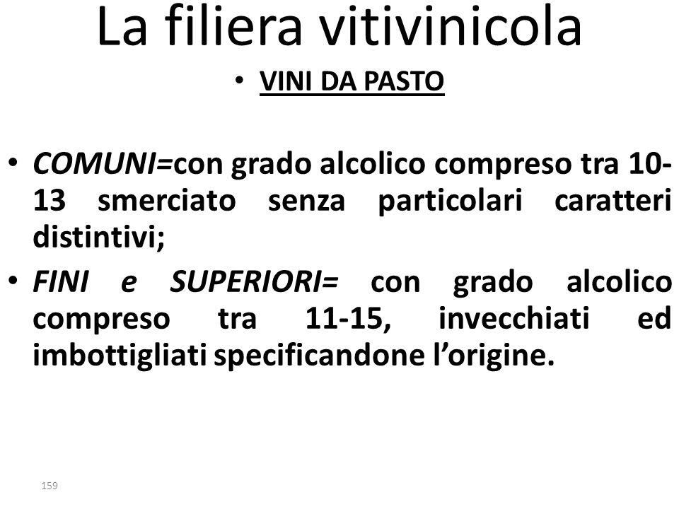 La filiera vitivinicola VINI DA PASTO COMUNI=con grado alcolico compreso tra 10- 13 smerciato senza particolari caratteri distintivi; FINI e SUPERIORI
