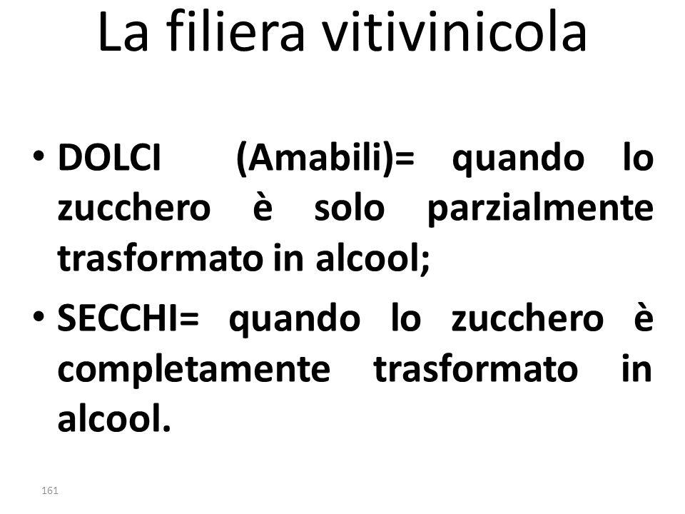 La filiera vitivinicola DOLCI (Amabili)= quando lo zucchero è solo parzialmente trasformato in alcool; SECCHI= quando lo zucchero è completamente tras