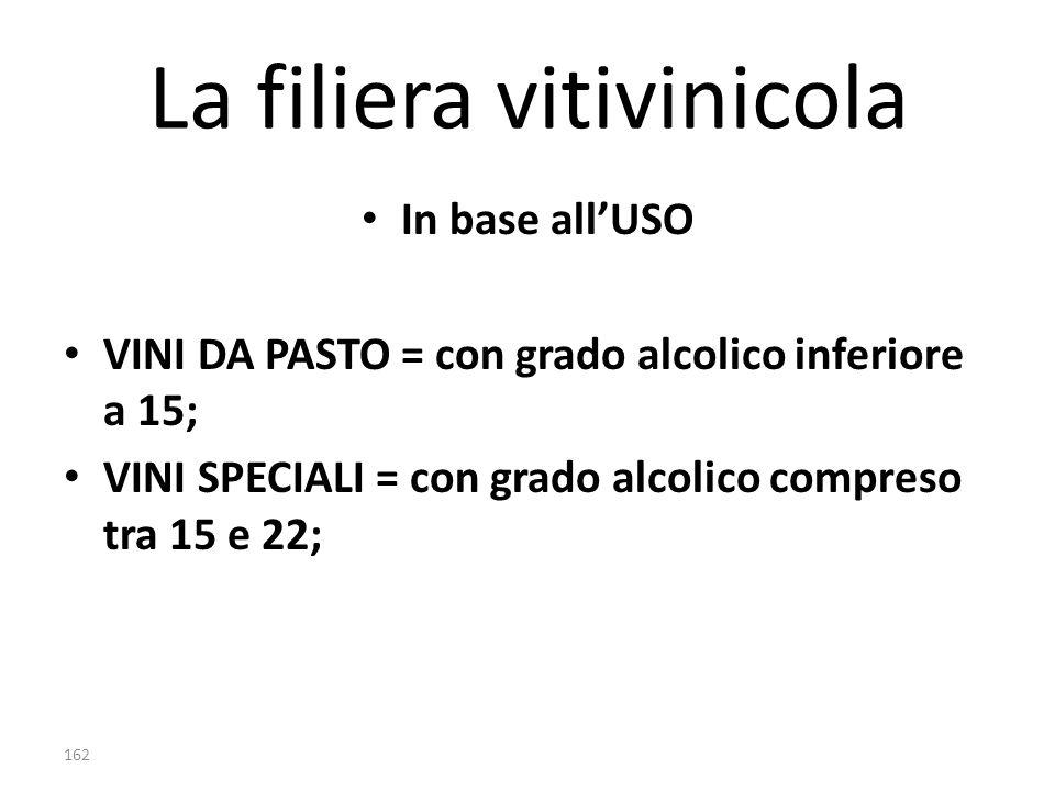 La filiera vitivinicola In base all'USO VINI DA PASTO = con grado alcolico inferiore a 15; VINI SPECIALI = con grado alcolico compreso tra 15 e 22; 16