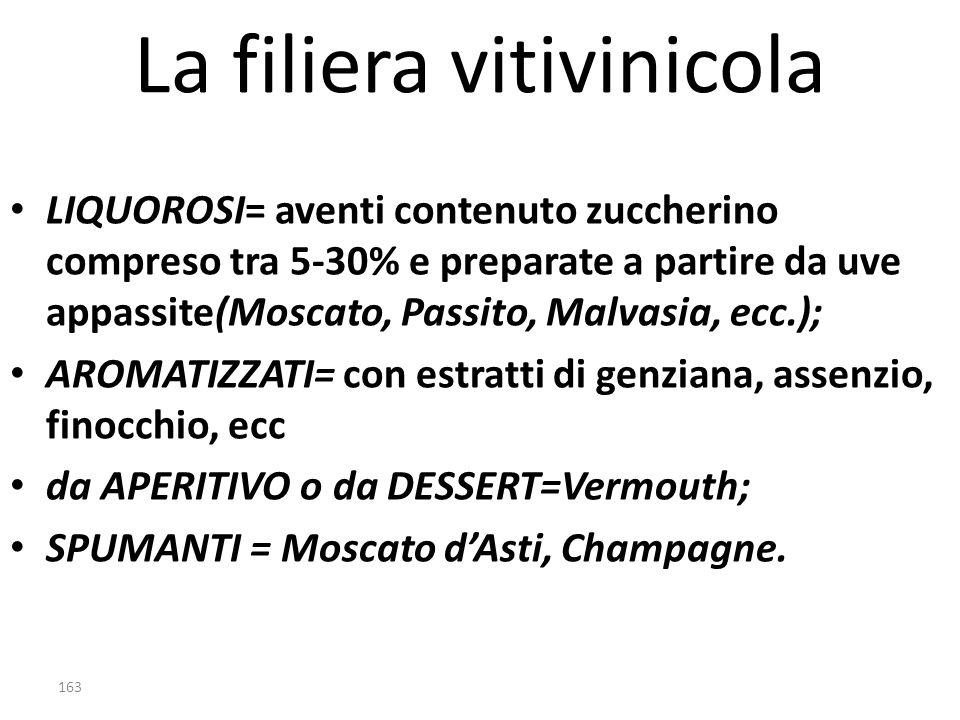 La filiera vitivinicola LIQUOROSI= aventi contenuto zuccherino compreso tra 5-30% e preparate a partire da uve appassite(Moscato, Passito, Malvasia, e