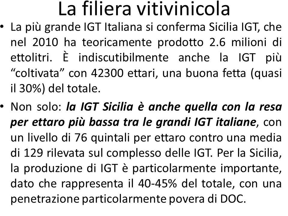 La più grande IGT Italiana si conferma Sicilia IGT, che nel 2010 ha teoricamente prodotto 2.6 milioni di ettolitri. È indiscutibilmente anche la IGT p