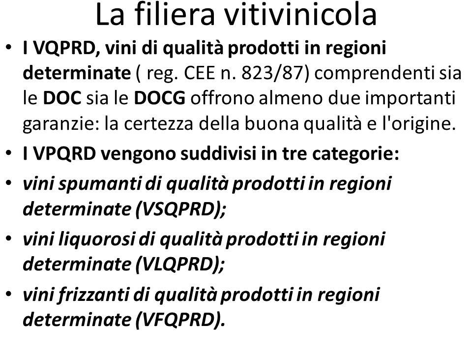 La filiera vitivinicola I VQPRD, vini di qualità prodotti in regioni determinate ( reg. CEE n. 823/87) comprendenti sia le DOC sia le DOCG offrono alm