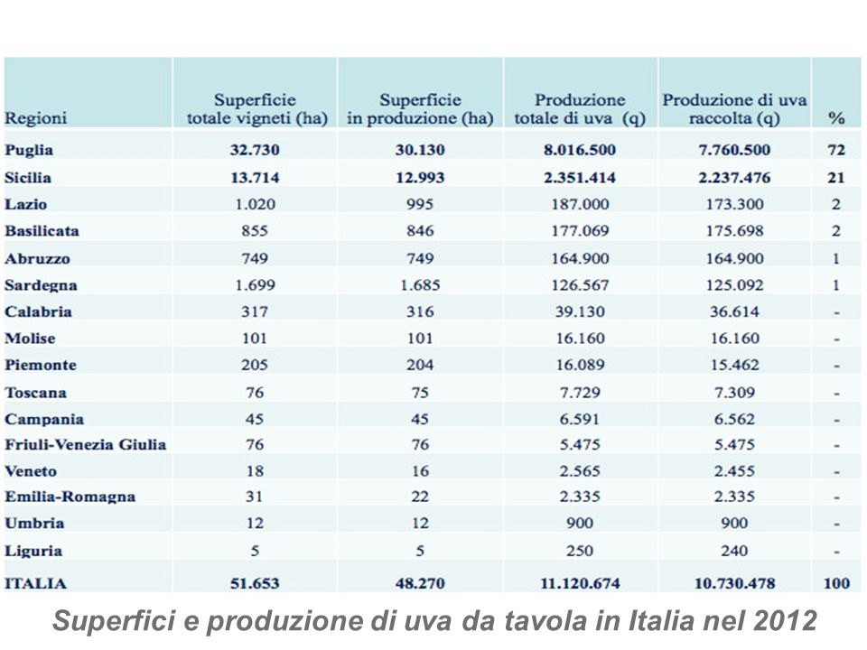Superfici e produzione di uva da tavola in Italia nel 2012