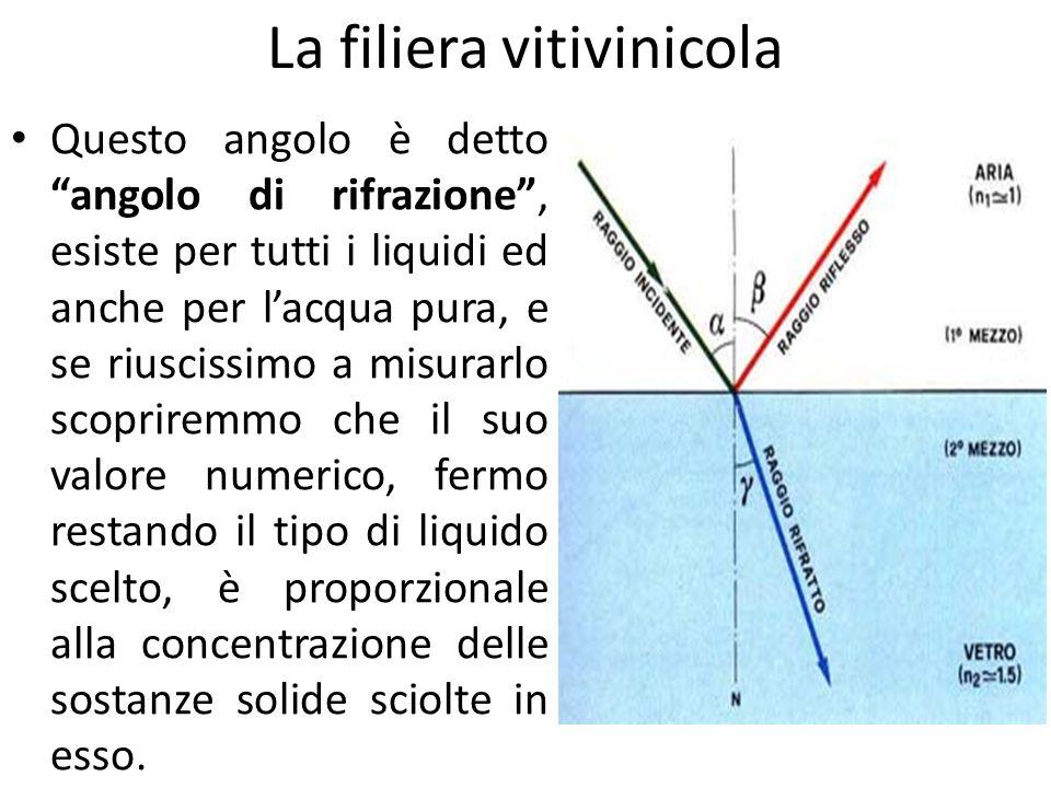 """La filiera vitivinicola Questo angolo è detto """"angolo di rifrazione"""", esiste per tutti i liquidi ed anche per l'acqua pura, e se riuscissimo a misurar"""