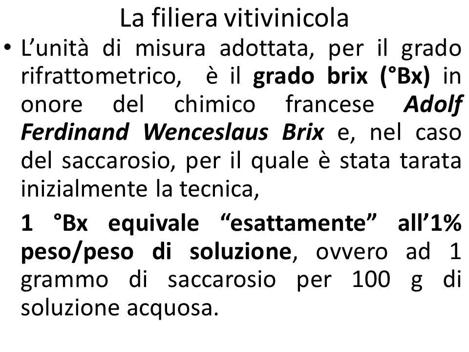 La filiera vitivinicola L'unità di misura adottata, per il grado rifrattometrico, è il grado brix (°Bx) in onore del chimico francese Adolf Ferdinand